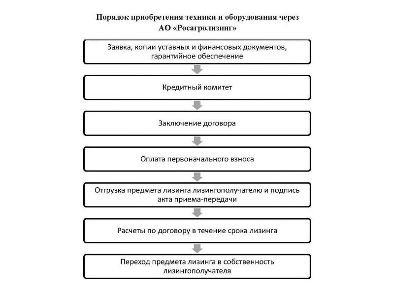 Порядок приобретения техники через Росагролизинг